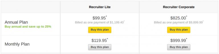 Chi phí đăng tin tuyển dụng trong Linkedin