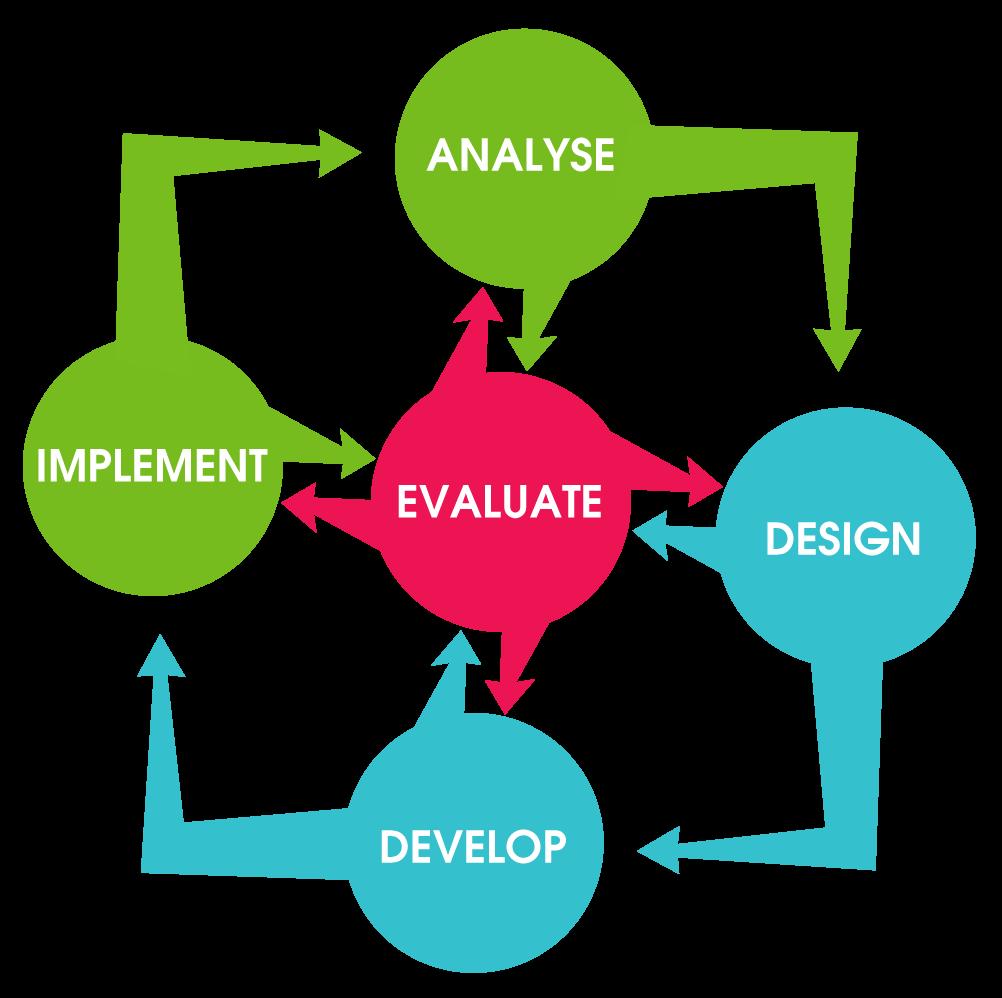 mô hình ADDIE - đào tạo tại chỗ