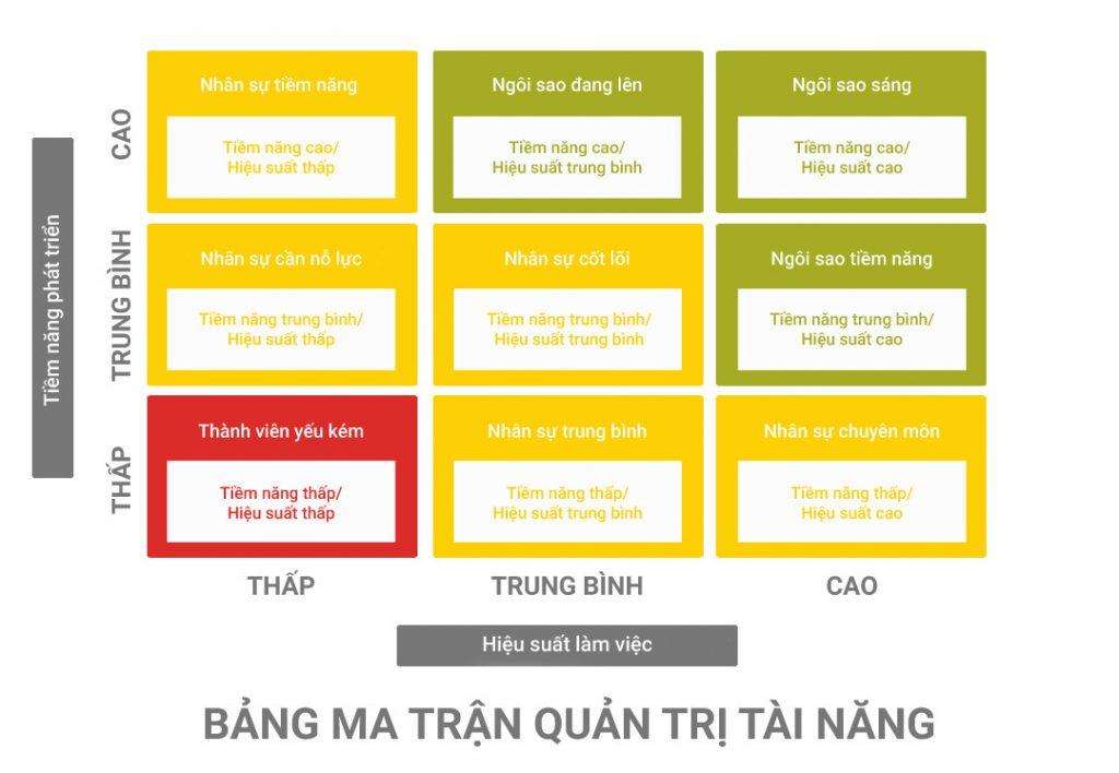 bảng kế hoạch quản trị nhân sự tài năng